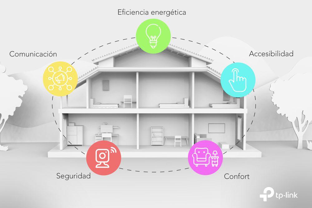 Los dispositivos inteligentes forman parte de nuestro día a día. Fuente: tp-link (https://blog.tp-link.es/noticias/estas-son-las-grandes-ventajas-de-un-hogar-inteligente/)