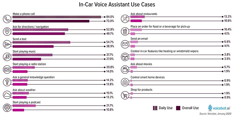 Para hacer llamadas, ese es el uso más extendido en el coche. Fuente: Voicebot.ai (https://voicebot.ai/2020/02/24/in-car-voice-assistant-users-show-different-patterns-than-on-smart-speakers-with-making-a-phone-call-the-top-request/)