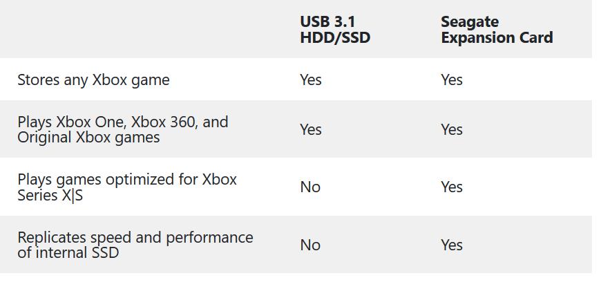 Todo claro!! Fuente: Xbox Wire (https://news.xbox.com/en-us/2020/09/24/xbox-series-x-and-xbox-series-s-custom-storage-solution-primer/)