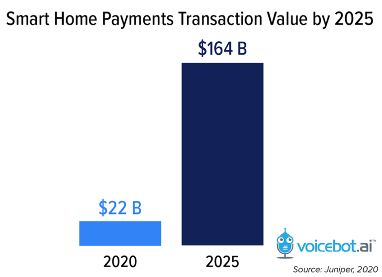 Observa la gran evolución pronosticada para un futuro no muy lejano. Fuente: Voicebot.ai (https://voicebot.ai/2020/11/09/transactions-with-voice-assistants-on-smart-home-devices-will-hit-164b-in-2025-report/)