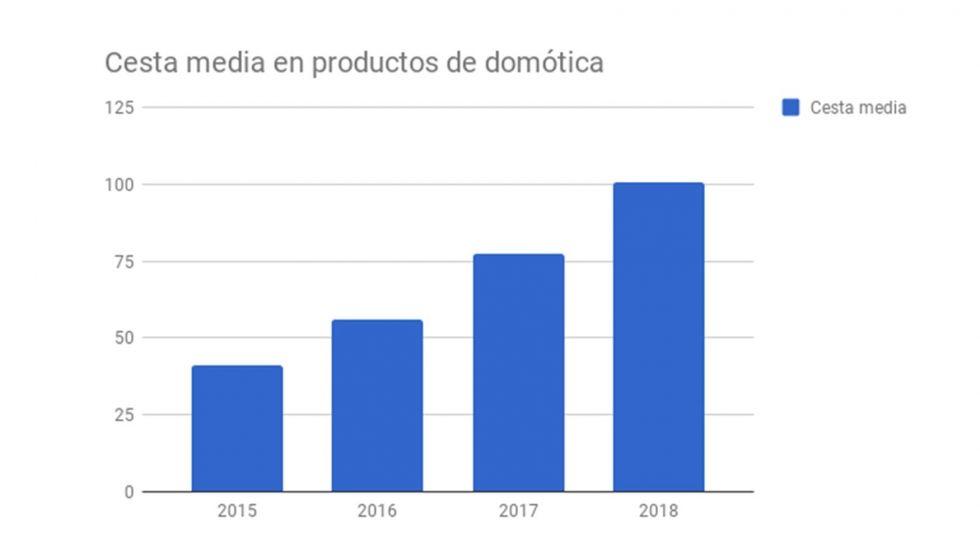 El aumento del interés en innegable. Fuente: Interempresas (https://www.interempresas.net/Construccion/Articulos/209416-Los-espanoles-empiezan-a-confiar-en-la-domotica.html)