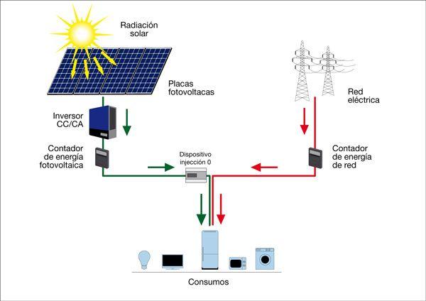 Proceso de producción de electricidad. Fuente: Energía FV (https://www.energiafv.com/instalacion-de-paneles-solares-para-autoconsumo-en-vivienda-unifamiliar-zaragoza/)