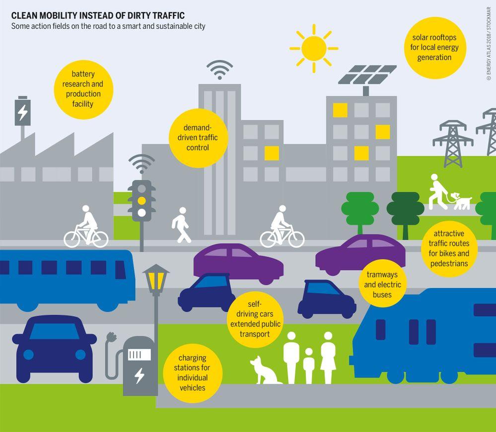 Las Smart cities podrían ser una solución para conseguir la neutralidad de carbono. Fuente: Emilio J. Fernández Rey (https://emiliojfrey.com/2020/03/20/como-vemos-la-movilidad-electrica/)