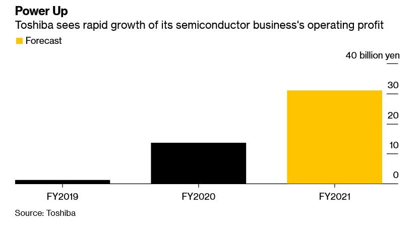 Piensan tomar medidas. Fuente: Bloomberg (https://www.bloomberg.com/news/articles/2021-09-03/toshiba-warns-power-chip-supply-to-stay-tight-for-another-year)