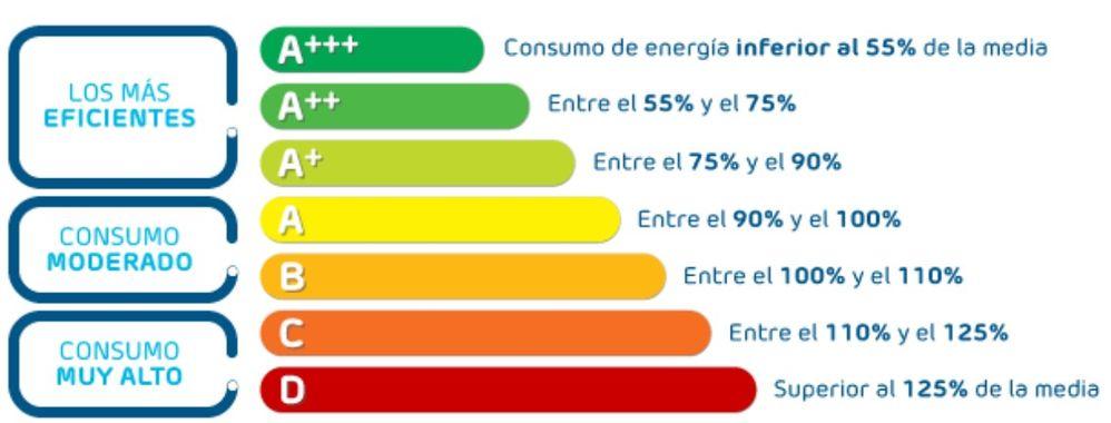 Conocer la eficiencia energética puede ayudar también a reducir la factura de la luz. Fuente: Alcancía (https://alcanzia.es/atencion-al-cliente/ahorro-en-el-suministro/)
