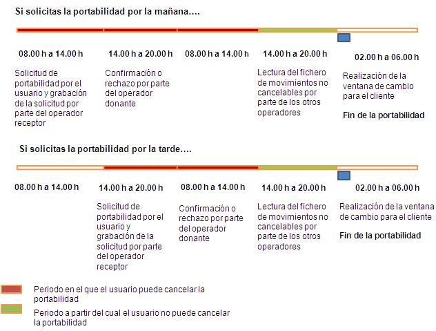Portabilidad-1-dia.png