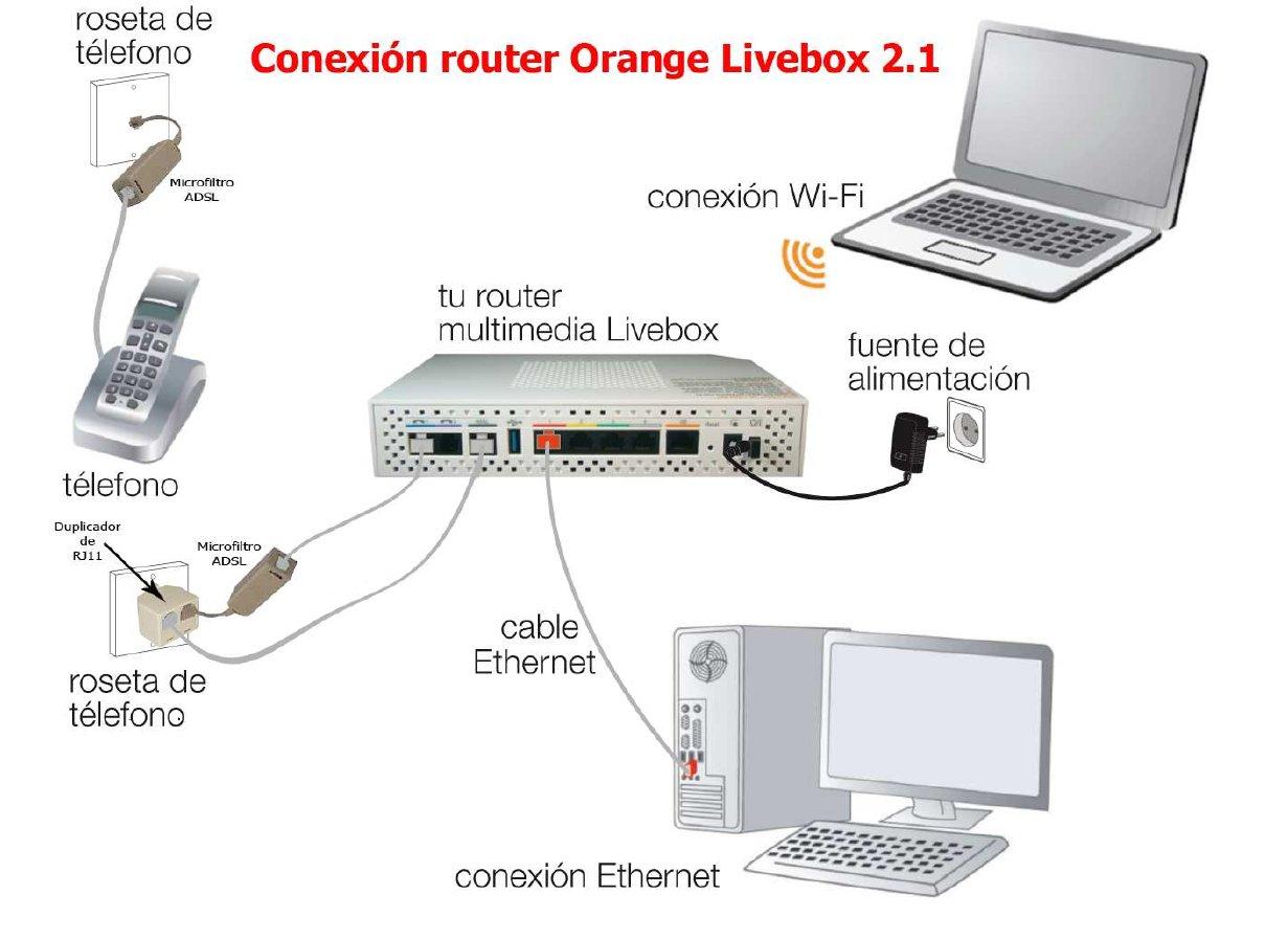 Solucionado solucionado rosetas orange movistar for Poner linea telefonica en casa